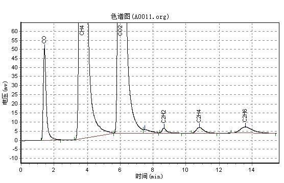 矿井气气相色谱分析方法一列